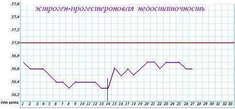 Расшифровка графика базальной температуры (БТ): Эстроген - прогестероновая недостаточность