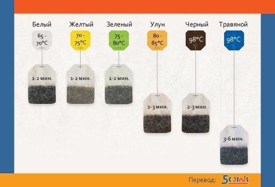 как надо заваривать чай