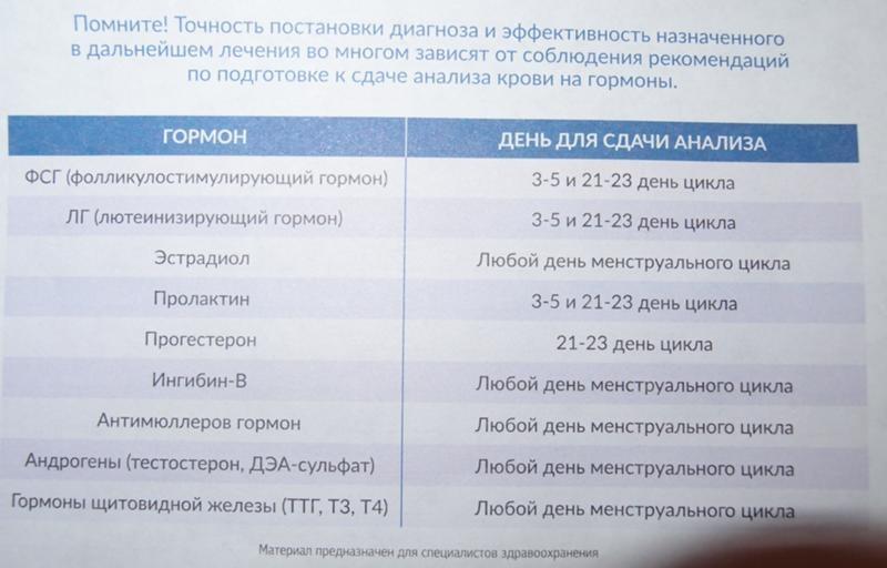 Анализы На Гормоны Женщинам Для Похудения.
